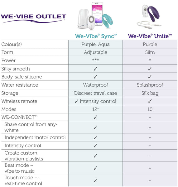Buy We Vibe Sync or We Vibe Unite comparison buyers guide
