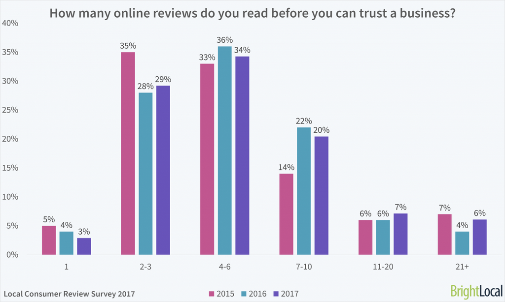 SEO reviews, consumer trust | Shopify Retail blog