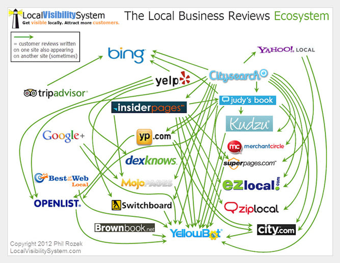 Local Visibility System | Shopify Retail
