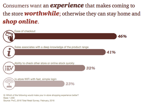 What consumers value, PwC Total Retail Report | Shopify Retail