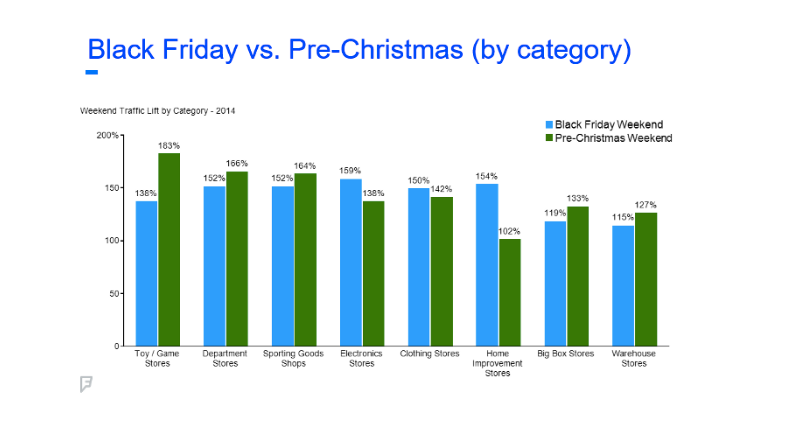 Foursquare foot traffic by category, holiday shopping 2014 | Shopify Retail blog
