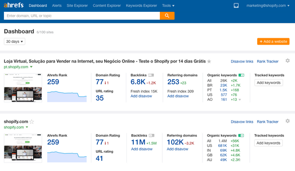 SEO tools, Ahrefs | Shopify Retail blog