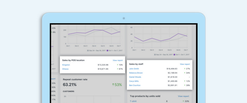 Retail Analytics, Shopify POS | Shopify Retail blog