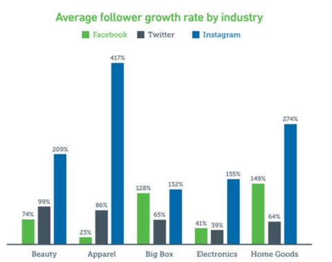 Social media follower rates by industry | Shopify Retail blog