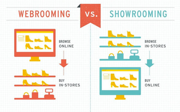 Webrooming vs. showrooming | Shopify Retail blog