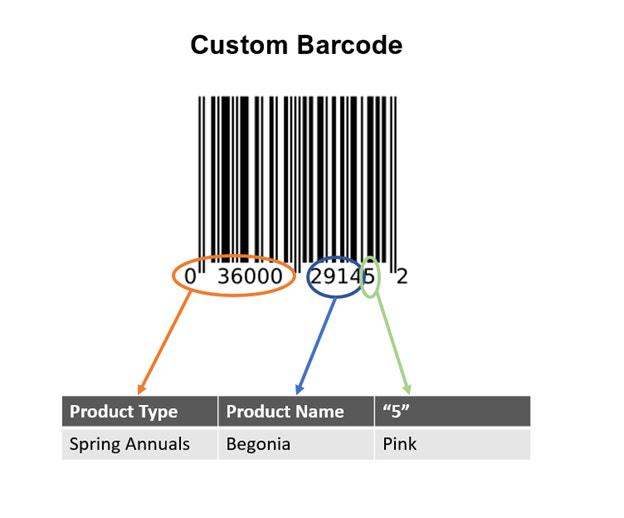 Barcode Faqs The Top 10 Facts About Barcodes Answered Shopify