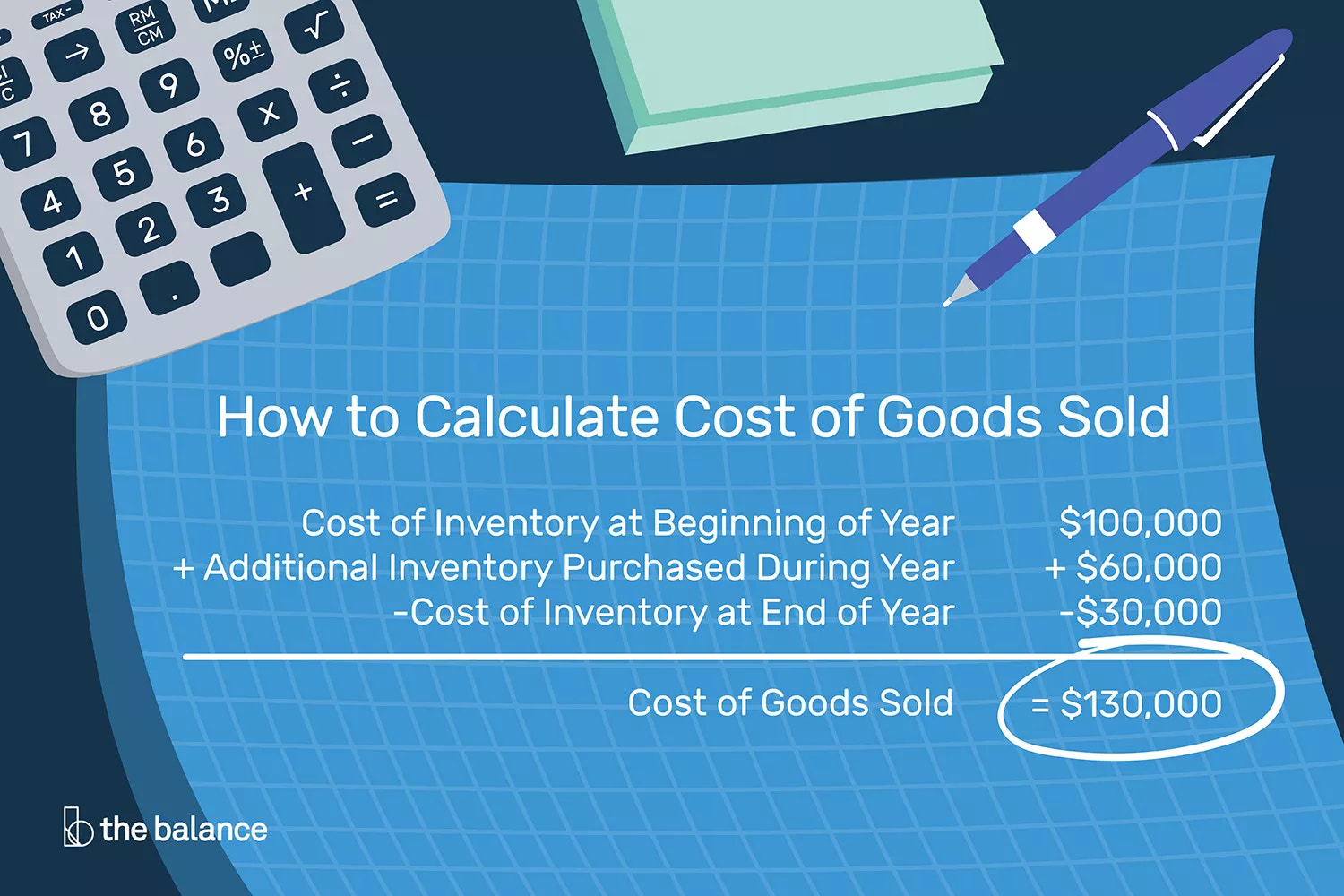 How to Calculate Cost of Goods Sold for Retailers
