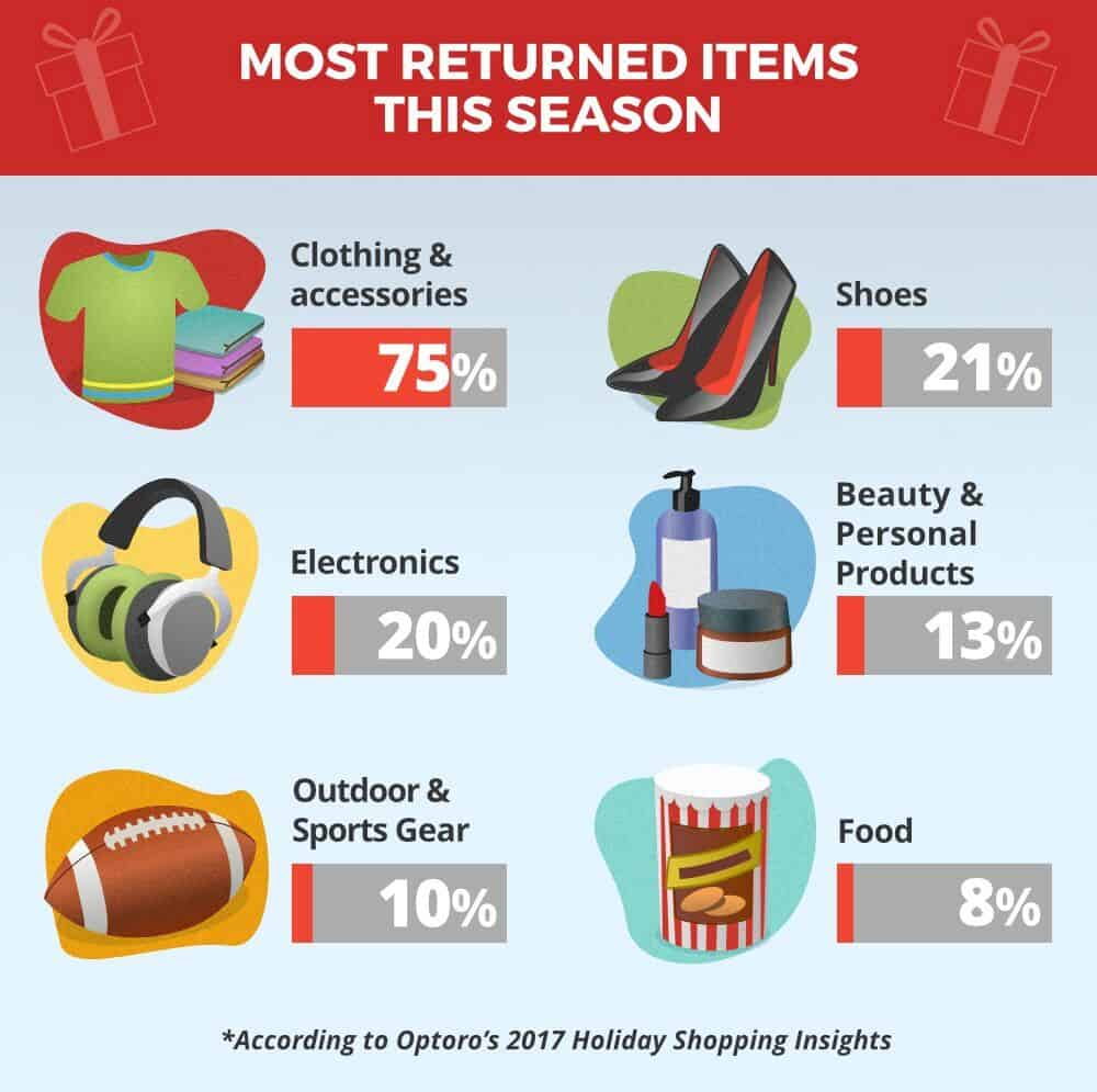 Recurring Refunds: How Retailers Can Deal with 'Serial Returners'