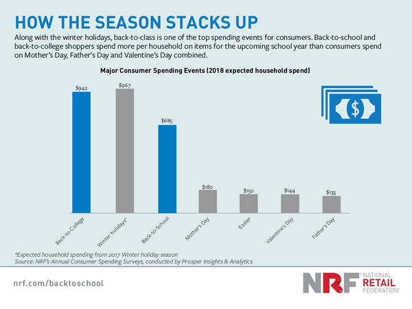 Back to school statistics, National Retail Federation | Shopify Retail blog