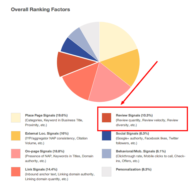 MOZ's Local Search Ranking Factors Survey | Shopify Retail