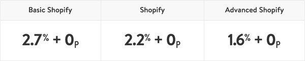 Credit card rates, Shopify POS