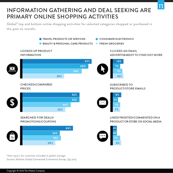 Showrooming and webrooming, Nielsen study   Shopify Retail blog