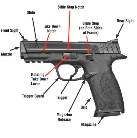 Basic Gun Terminology
