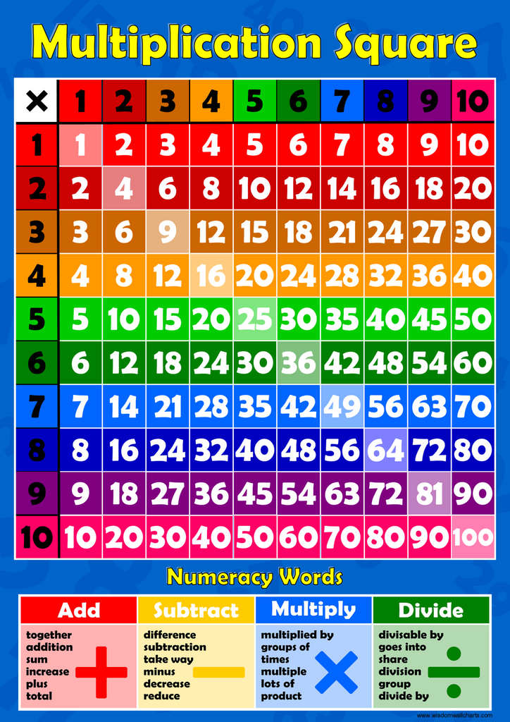 Multiplication square 1 10 times tables wall chart for 1 to 10 table