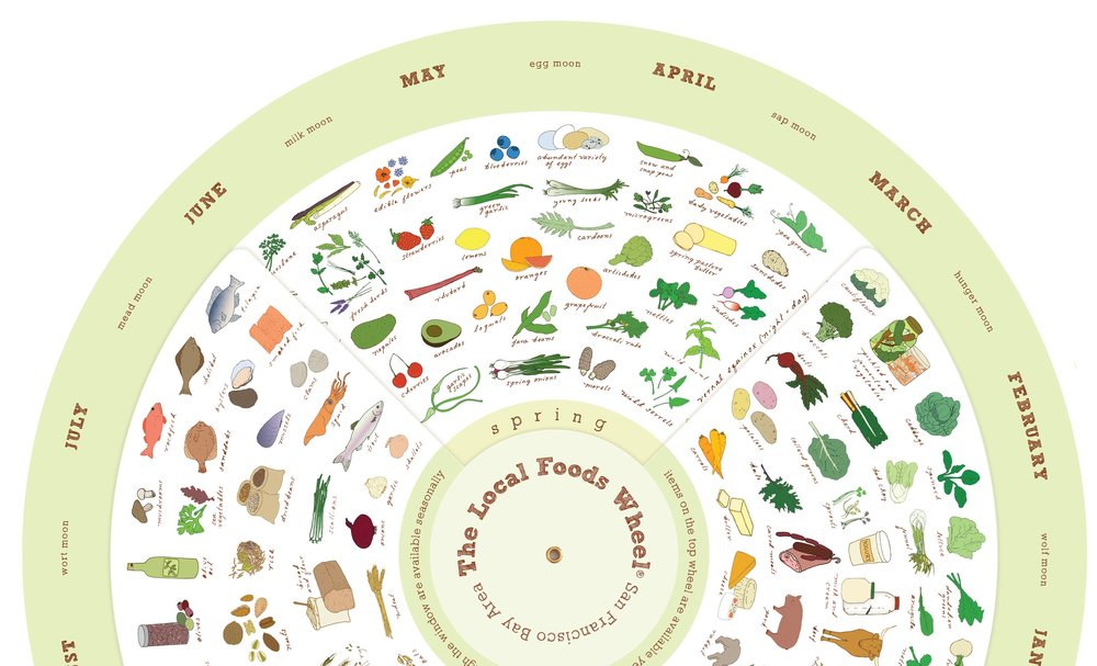 Local Foods Wheel