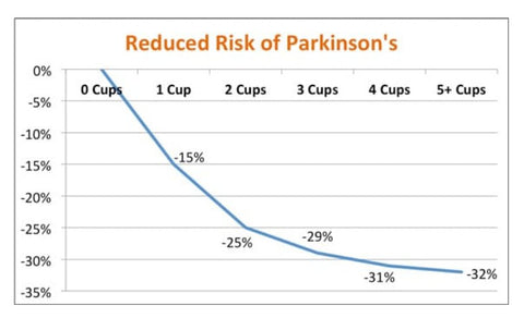 coffee and parkinsons