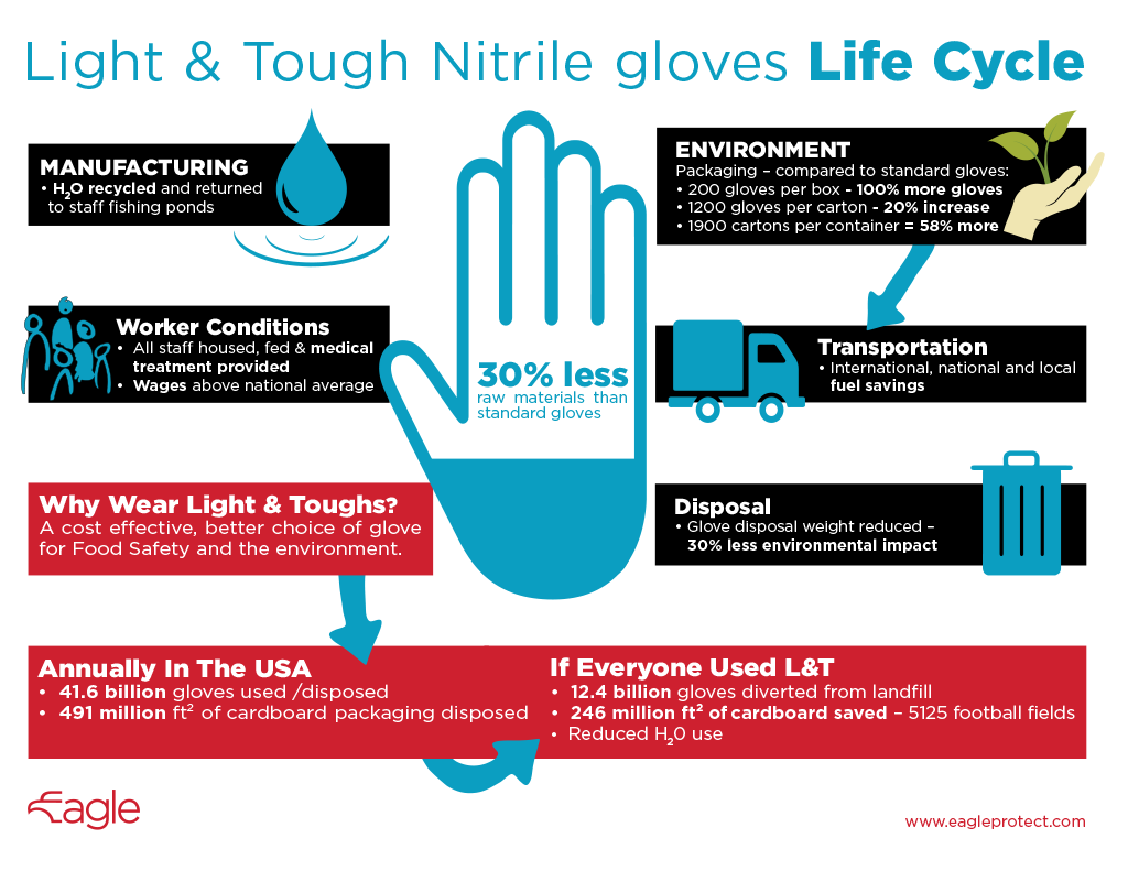 Light Amp Tough Food Safety Nitrile Gloves Sustainably Better