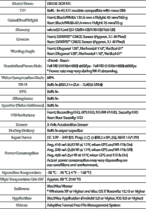 BlackVue DR750-2CH LTE Technical Specifications