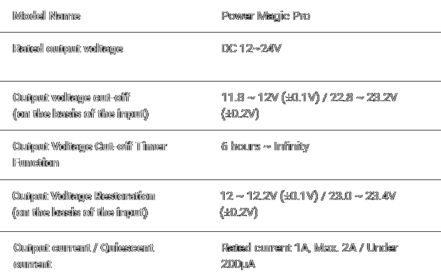 BlackVue Power Magic Pro Power Management Device Technical Specifications