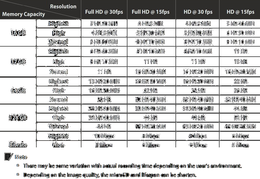 BlackVue DR650S-1CH Recording Times
