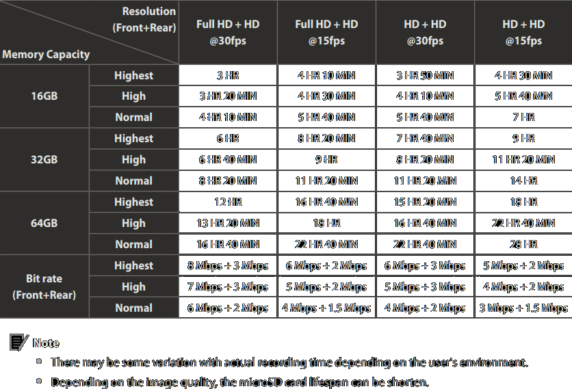 BlackVue DR650S-2CH Recording Times