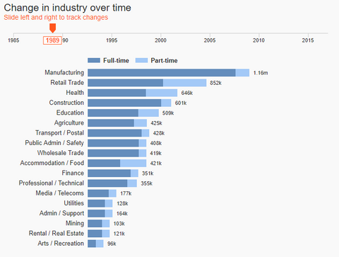 Change in industry over time