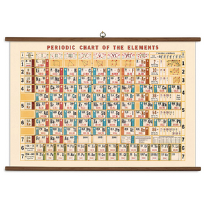 A vintage wall chart featuring the periodic table and all the elements.