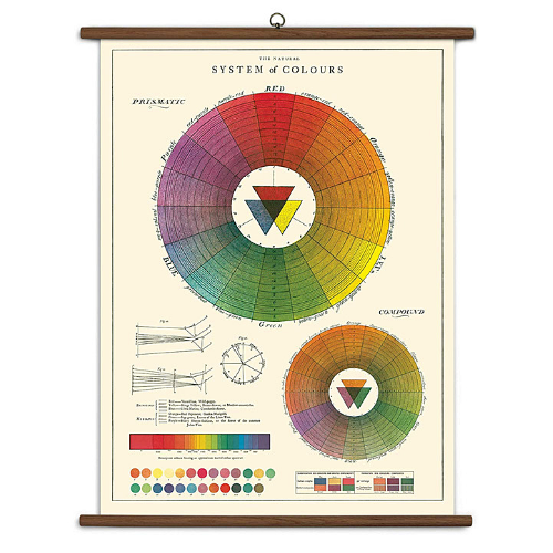 A vintage wall chart featuring the color wheel and chromatic color mixing.
