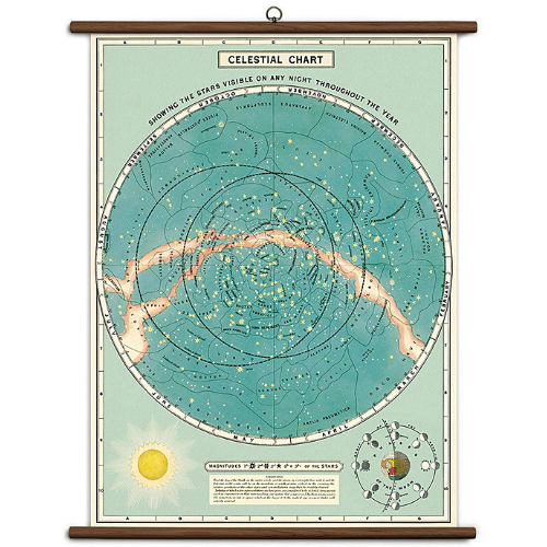 A vintage wall chart featuring an illustration of the solar sphere and celestial sky