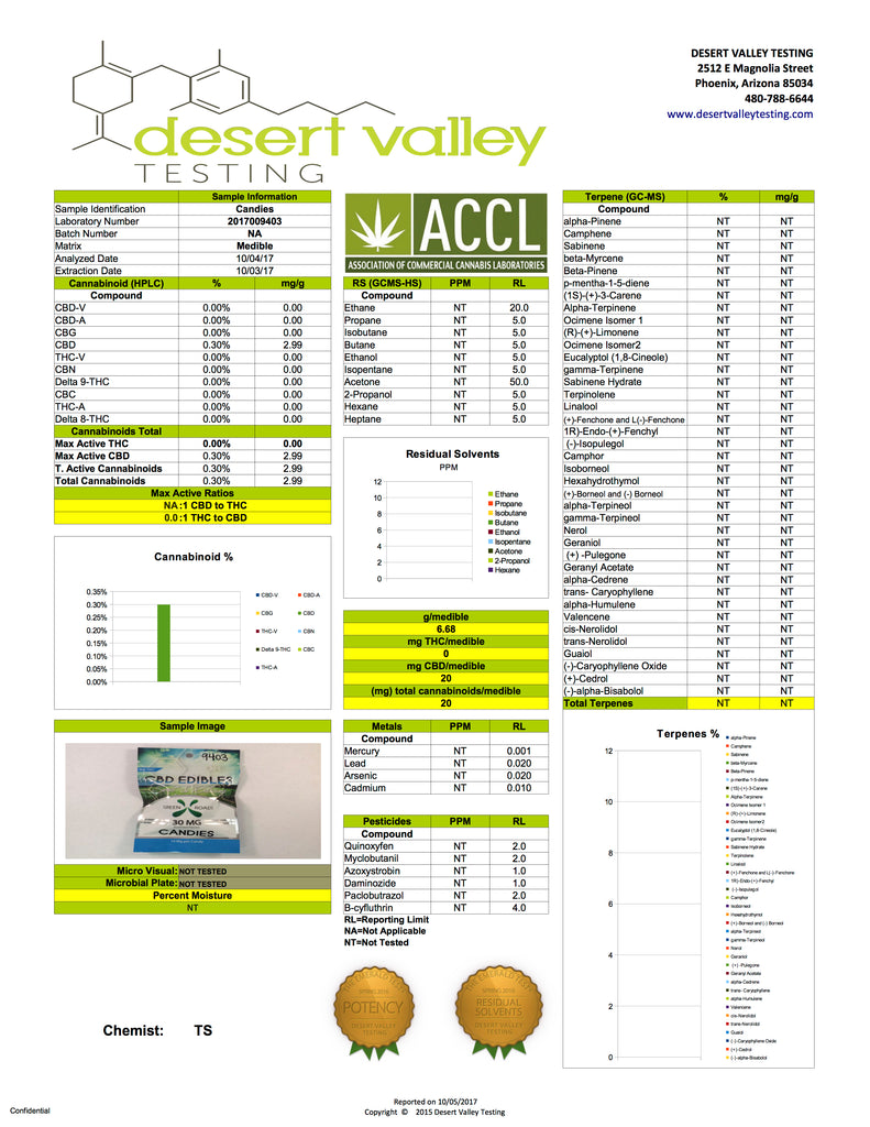 Green Roads CBD Edible Candies Lab Sheet