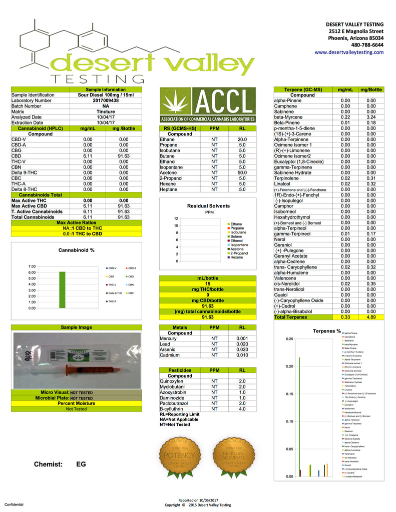 Green Roads Sour Diesel Terpenes 100MG Lab Sheet