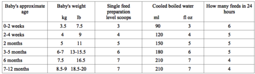 The following chart is a general recommendation of how much to feed your baby: