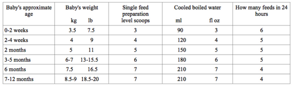 hipp uk combiotic stage 2 - how much to feed your baby