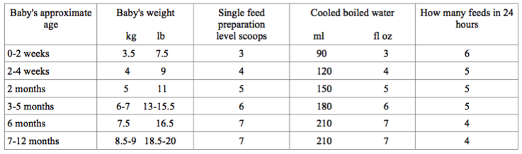 holle stage 4 - how much to feed your baby
