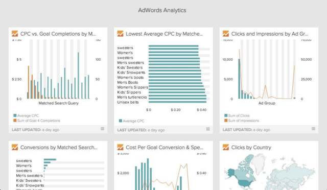 Tablero de Google Adwords en Analytics