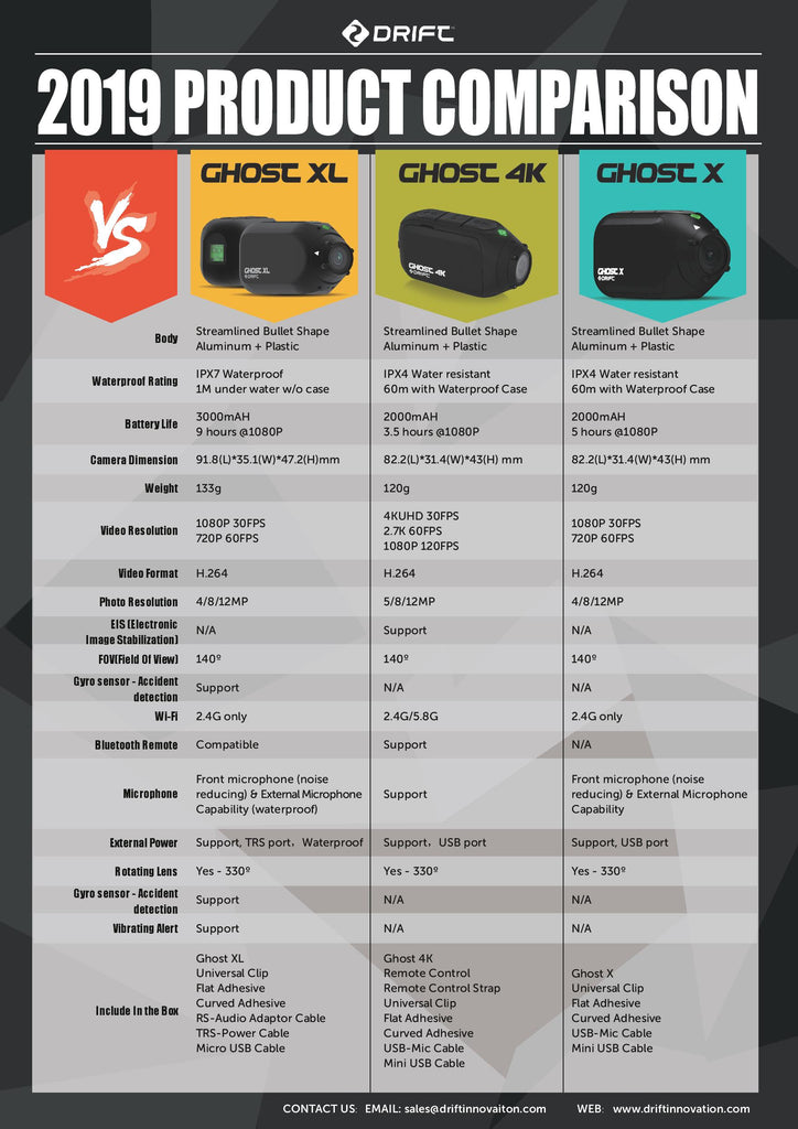 Drift Innovation 2019 Comparison Table
