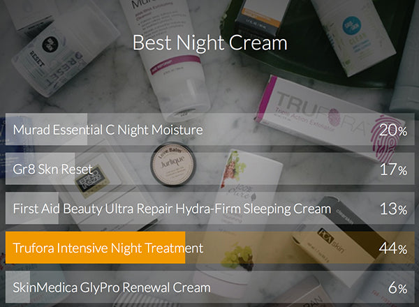 Trufora Best Night Cream