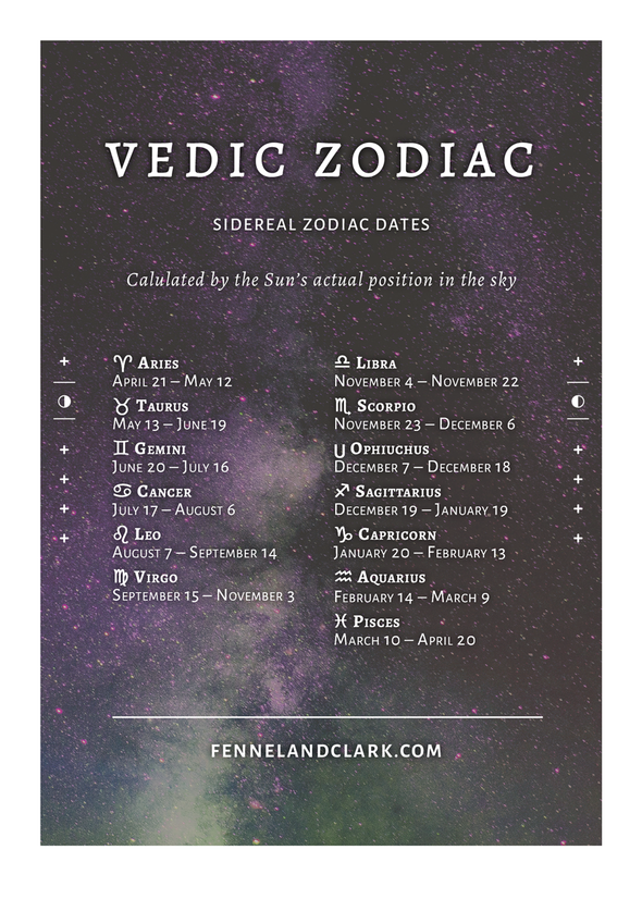 Vedic Aquarius: February 14-March 9