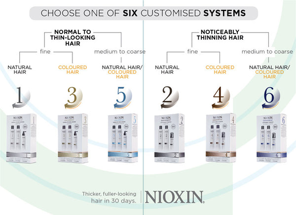 Nioxin Systems 1-6