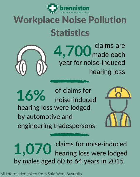 Workplace Noise Pollution