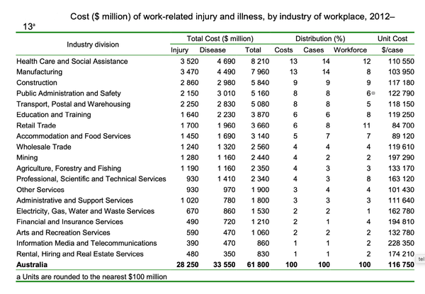 Cost of work-related injury and illness by Australian industry and workplace