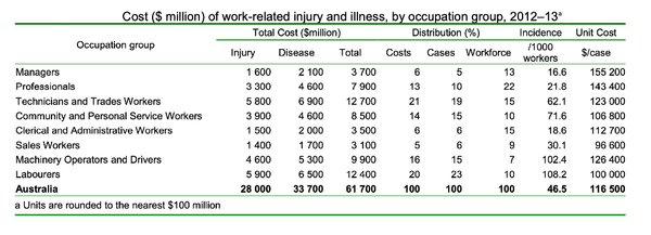Cost of work-related injury and illness in Australian workplaces by occupation