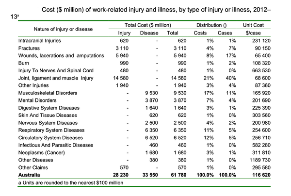 Cost of work-related injury or illness in Australian workplaces by injury or illness