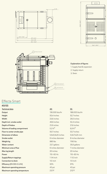 Efecta Smart Technical Specifications
