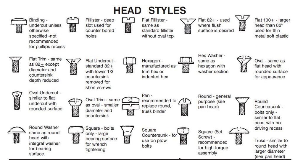 Bolt Head Types >> Screw Bolt Head Styles