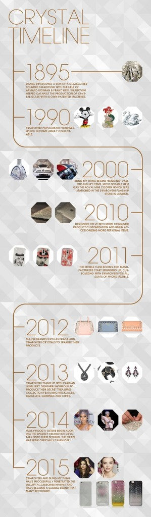 A Brief Overview of Your Beloved Bling Items Over Time