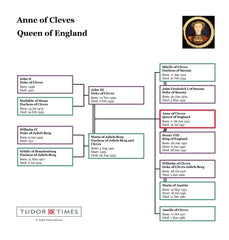 Anne of Cleves Family Tree