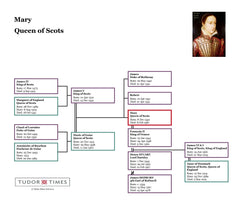 Mary, Queen of Scots: Family Tree
