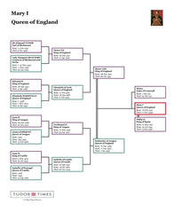 Mary I: Family Tree