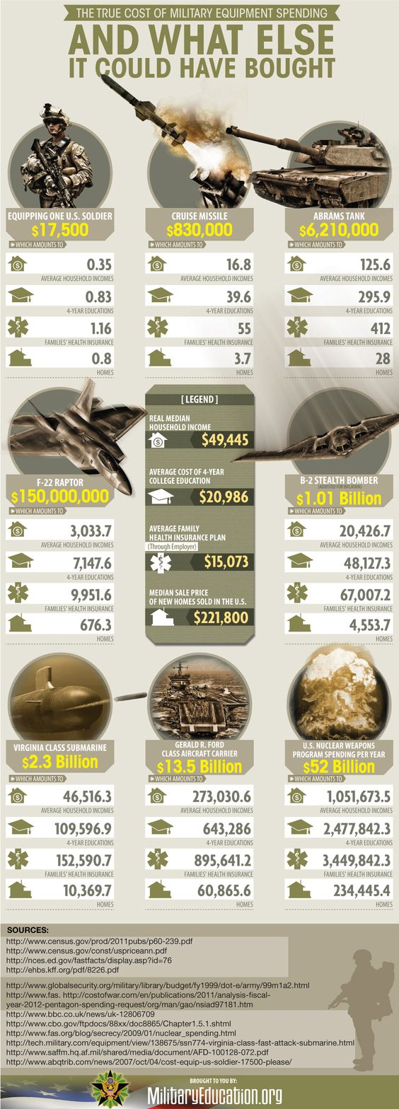 The True Cost of Military Spending